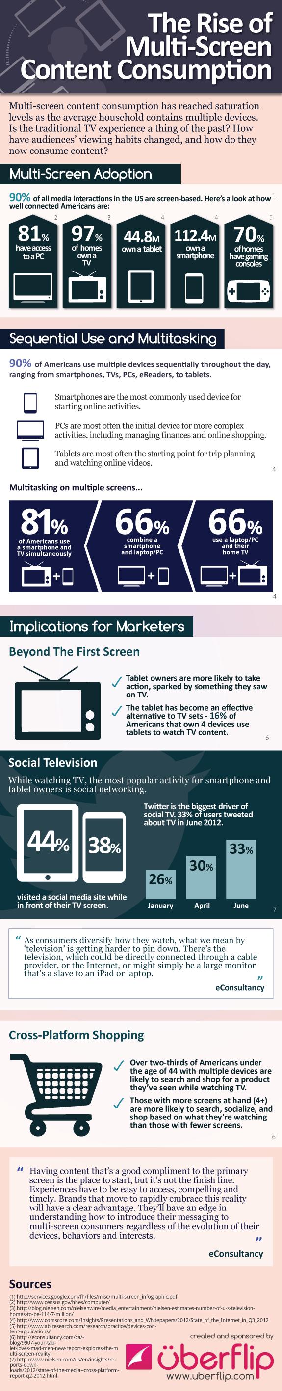 infographic_content_consume_device_uberflip