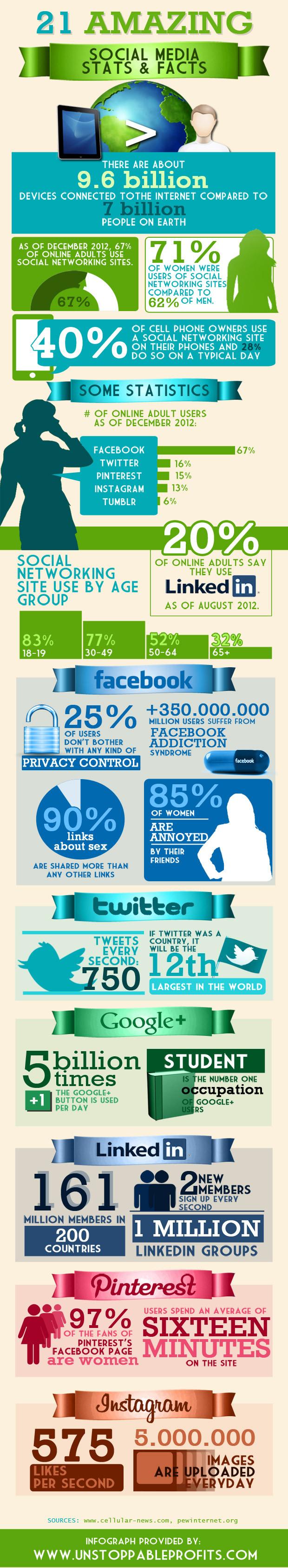 Infografico uso del Social Media