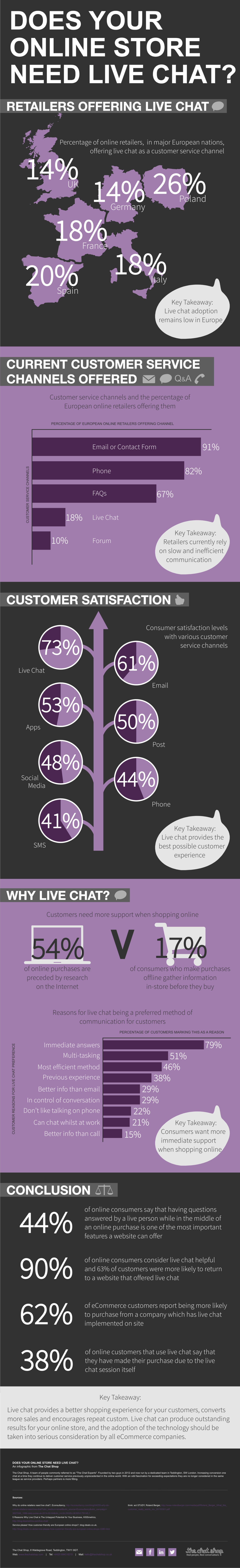 Necesita un chat online tu ecommerce