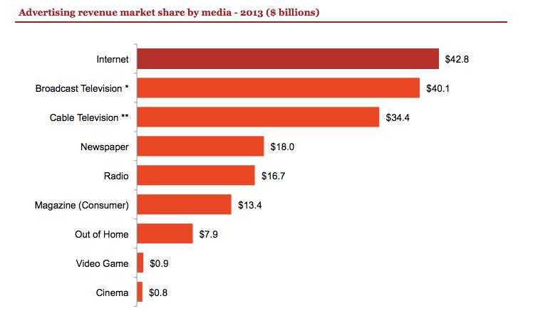 Internet vs Televisión Publicidad