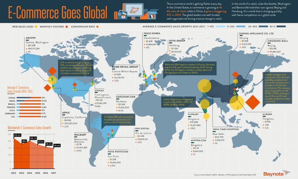 World According To Ecommerce